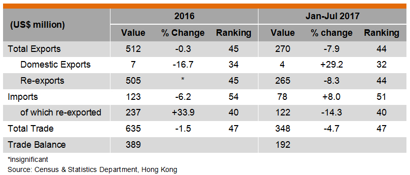 Table: Hong Kong Trade with Sri Lanka