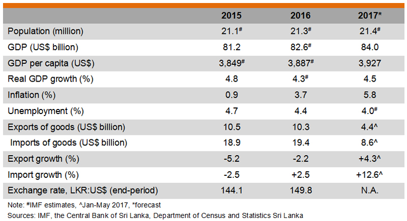 Table: Major Economic Indicators (Sri Lanka)