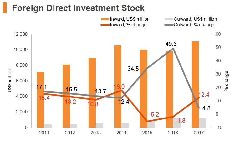 Graph: Sri Lanka FDI stock