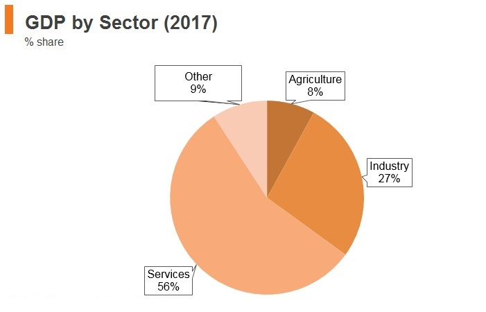 Graph: Sri Lanka GDP by sector (2017)