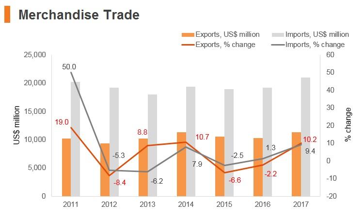 Graph: Sri Lanka merchandise trade