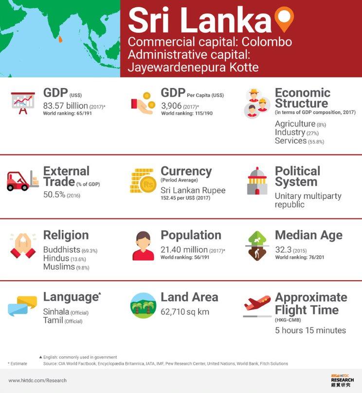 Picture: Sri Lanka factsheet