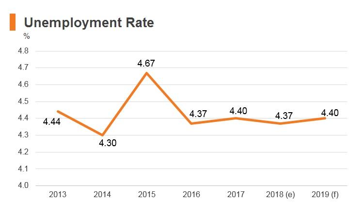 Graph: Sri Lanka unemployment rate