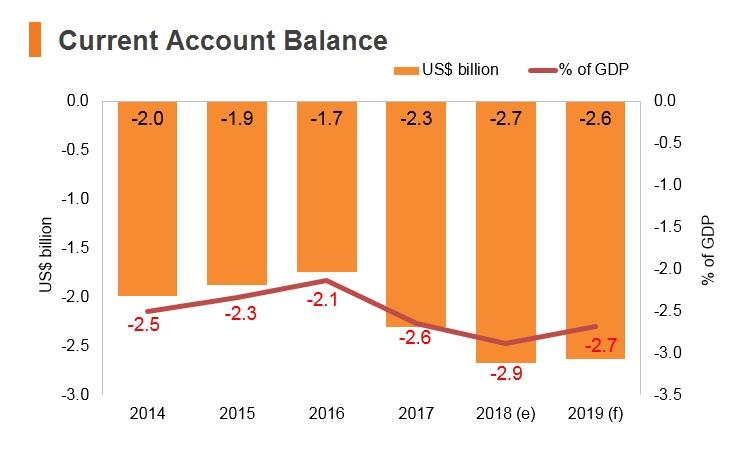 Graph: Sri Lanka current account balance