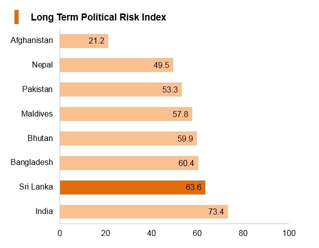 Graph: Sri Lanka long term political risk index