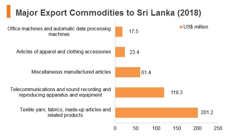 Graph: Major export commodities to Sri Lanka (2018)
