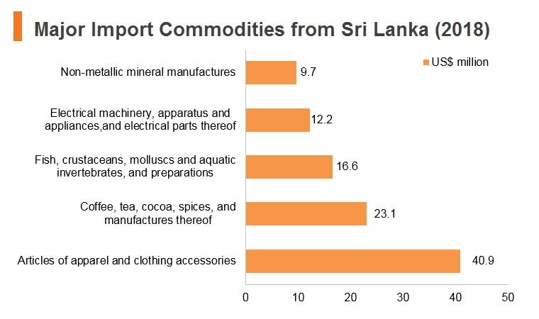 Graph: Major import commodities from Sri Lanka (2018)