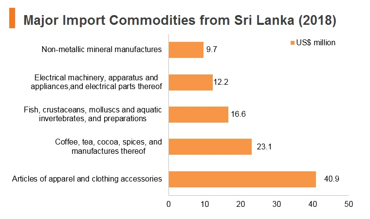 Graph: Major import commodities from Sri Lanka (2018)