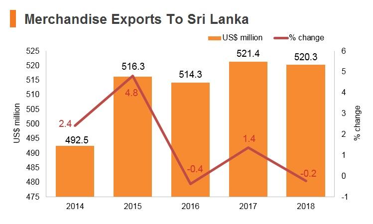 Graph: Merchandise exports to Sri Lanka