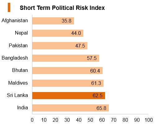 Graph: Sri Lanka short term political risk index