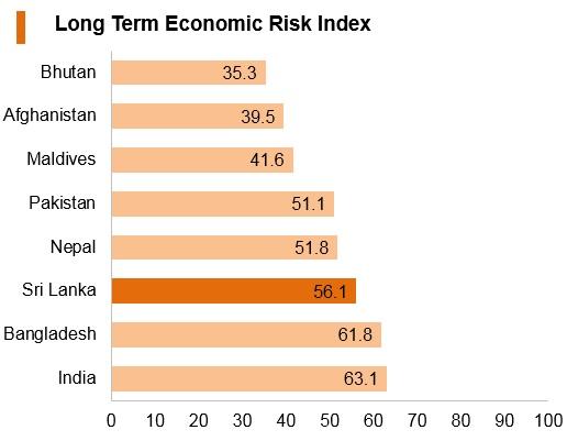 Graph: Sri Lanka long term economic risk index