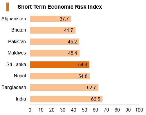 Graph: Sri Lanka short term economic risk index
