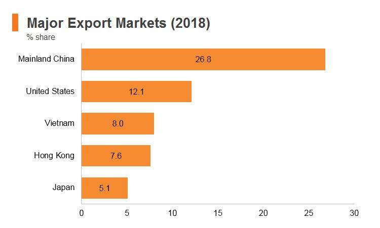 Republic of Korea: Market Profile | HKTDC