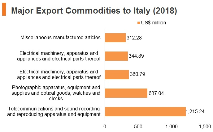 Italy: Market Profile | HKTDC