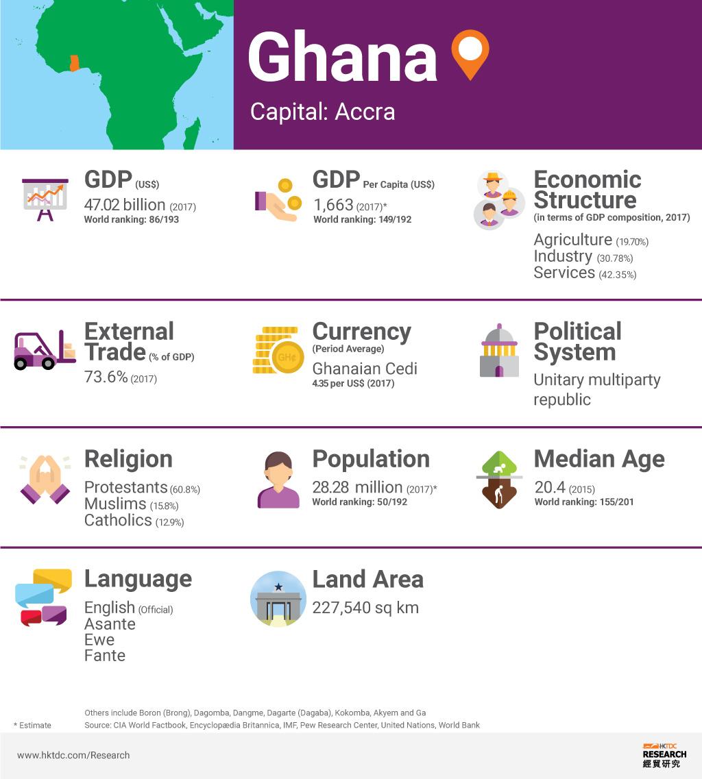 Ghana: Market Profile | HKTDC