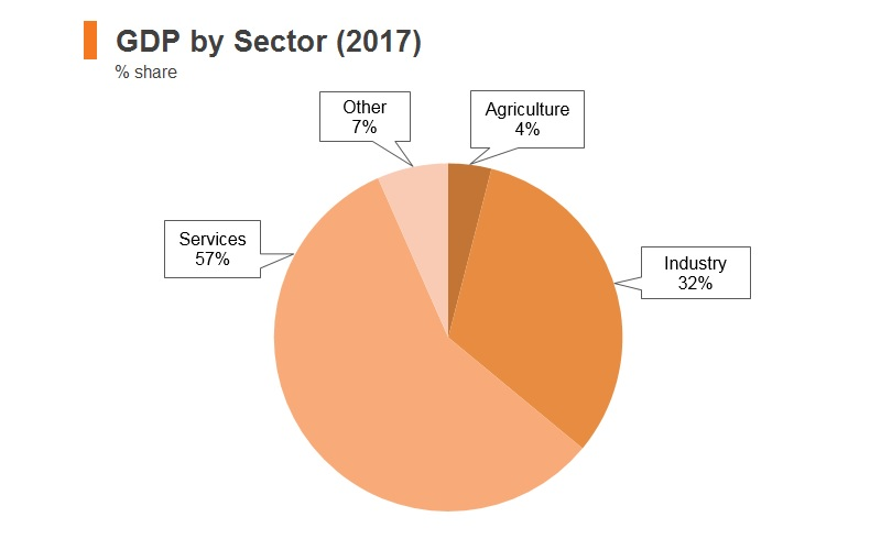 Graph: Kazakhstan GDP by sector (2017)