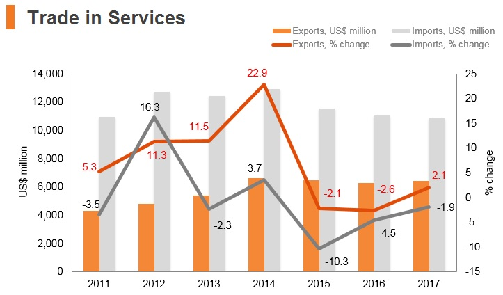 Graph: Kazakhstan trade in services
