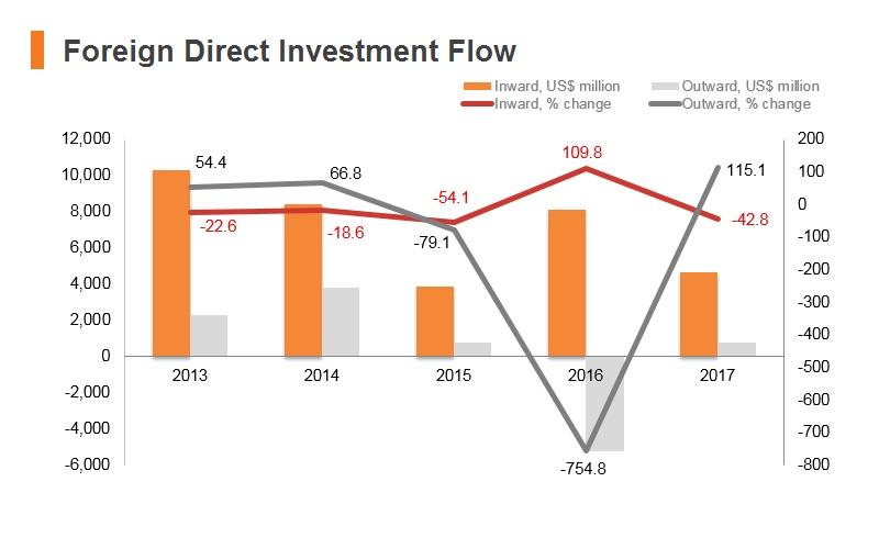 Graph: Kazakhstan FDI flow