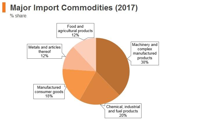 Graph: Kazakhstan major import commodities (2017)