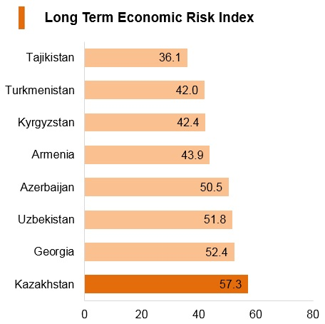Graph: Kazakhstan long term economic risk index