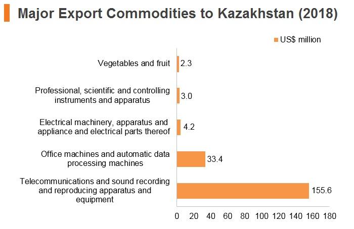 Graph: Major export commodities to Kazakhstan (2018)