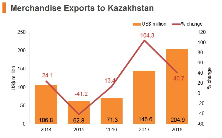 Graph: Merchandise exports to Kazakhstan