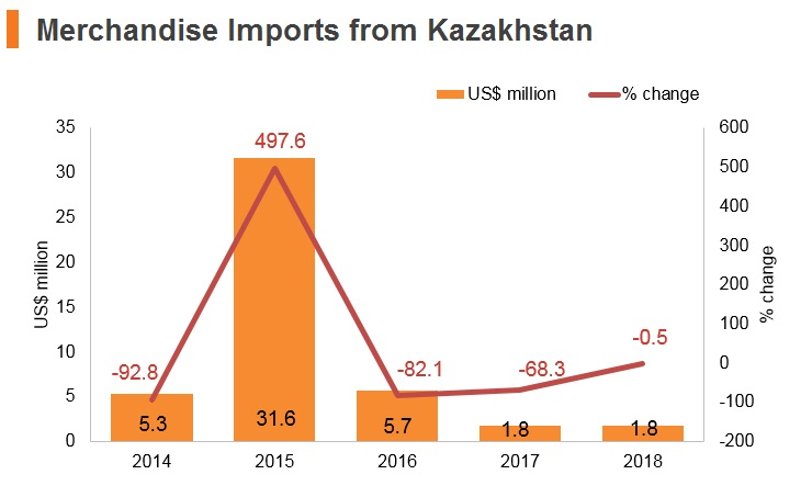 Graph: Merchandise imports from Kazakhstan