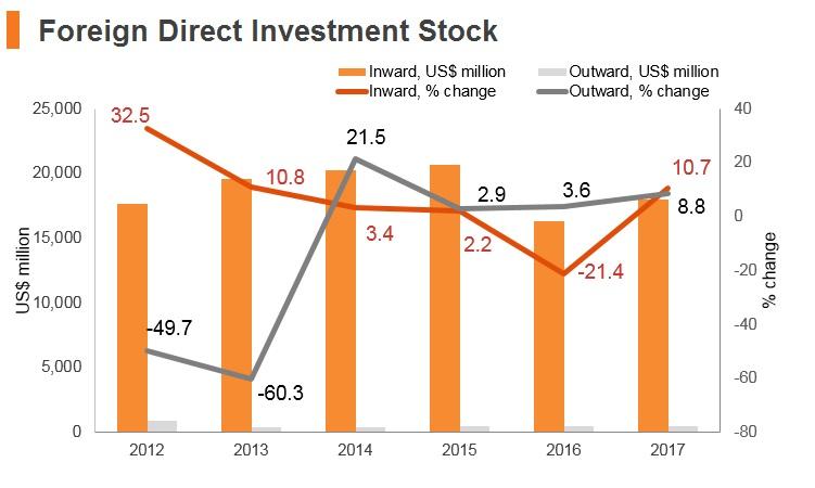 Graph: Mongolia FDI stock