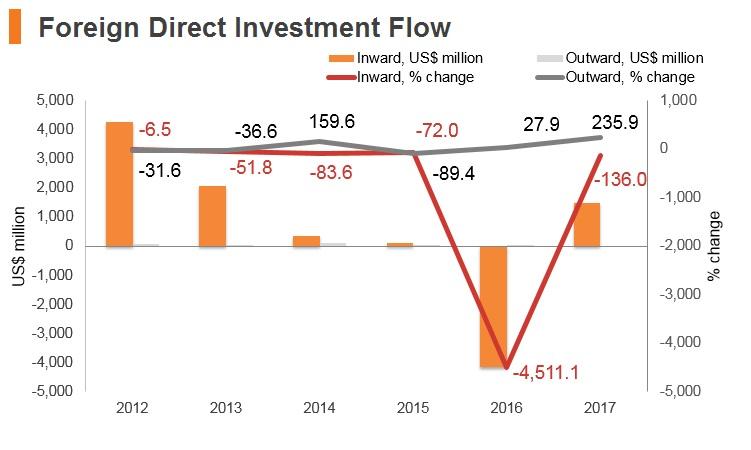 Graph: Mongolia FDI flow
