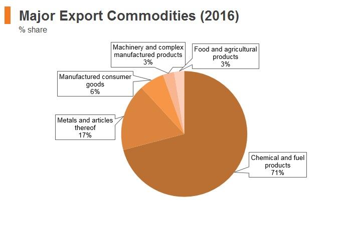 Graph: Mongolia major export commodities (2016)