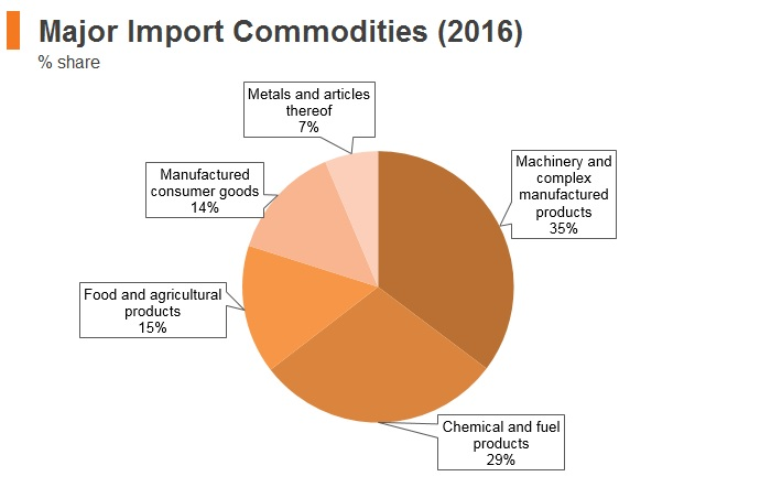 Graph: Mongolia major import commodities (2016)