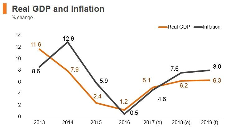 Graph: Mongolia real GDP and inflation