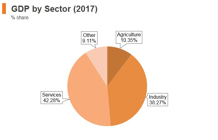 Graph: Mongolia GDP by sector (2017)
