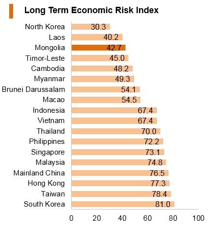 Graph: Mongolia long term economic risk index