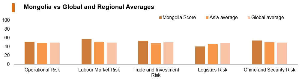 Graph: Mongolia vs global and regional averages