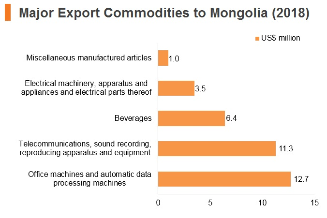 Graph: Major export commodities to Mongolia (2018)