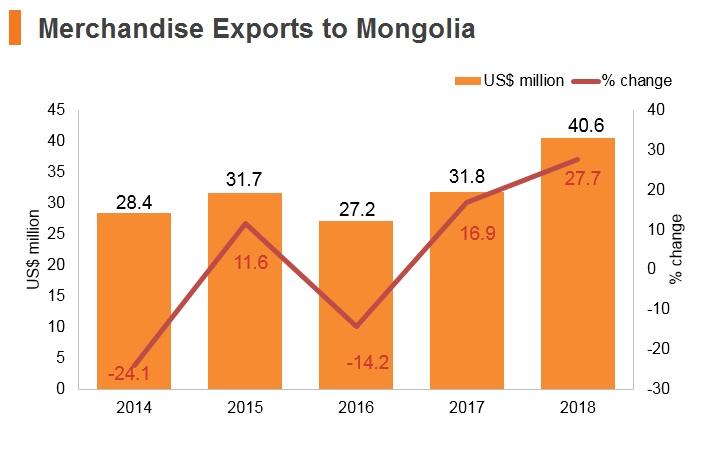 Graph: Merchandise exports to Mongolia
