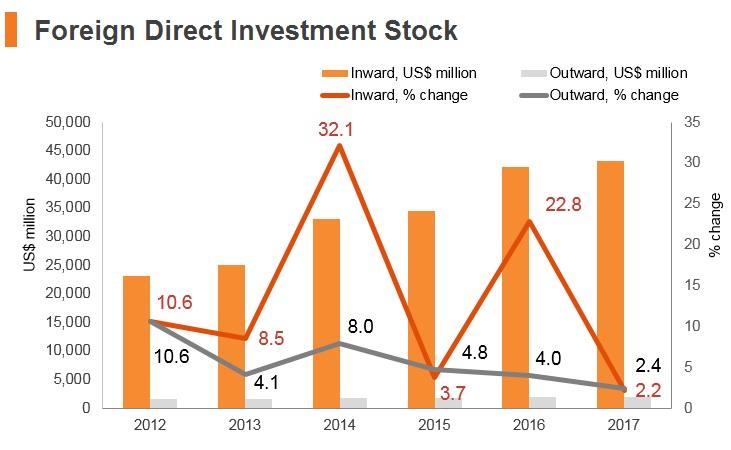 Graph: Pakistan FDI stock