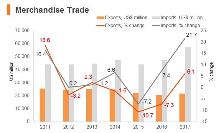 Graph: Pakistan merchandise trade