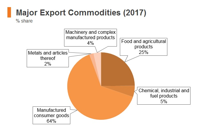 Graph: Pakistan major export commodities (2017)