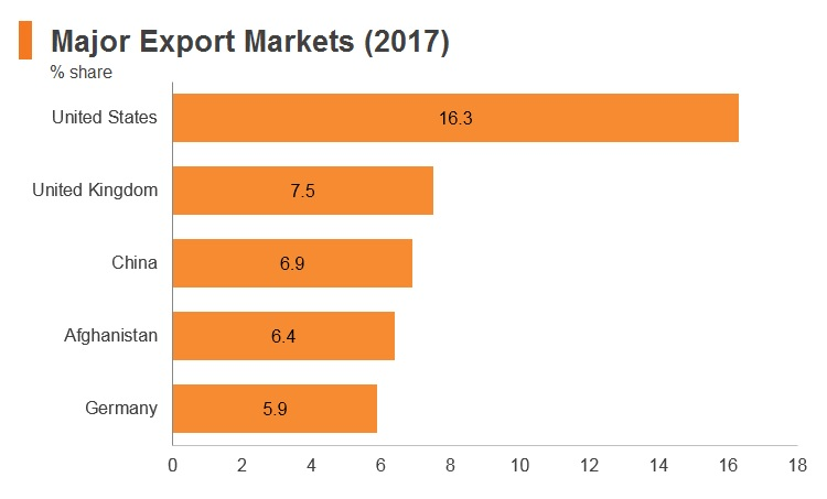 Graph: Pakistan major export markets (2017)