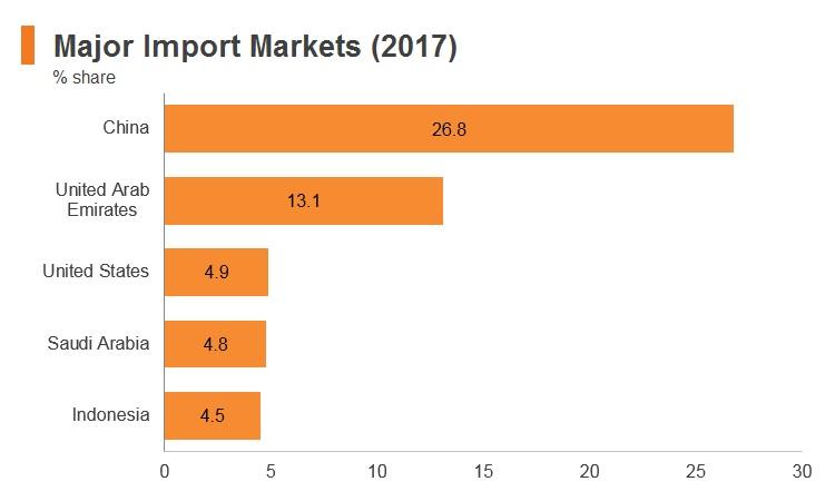 Graph: Pakistan major import markets (2017)