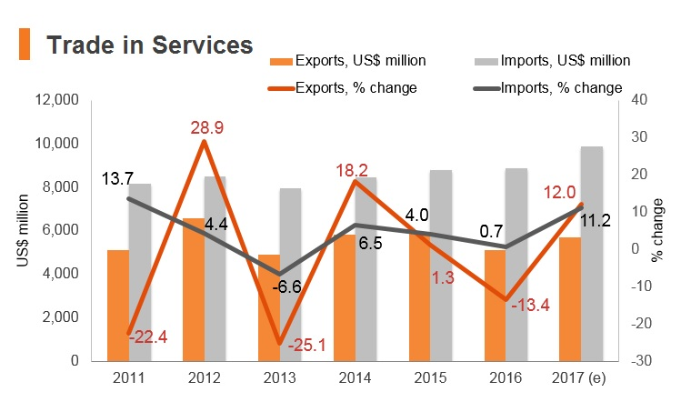Graph: Pakistan trade in services