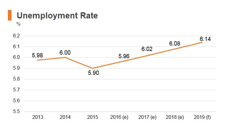 Graph: Pakistan unemployment rate