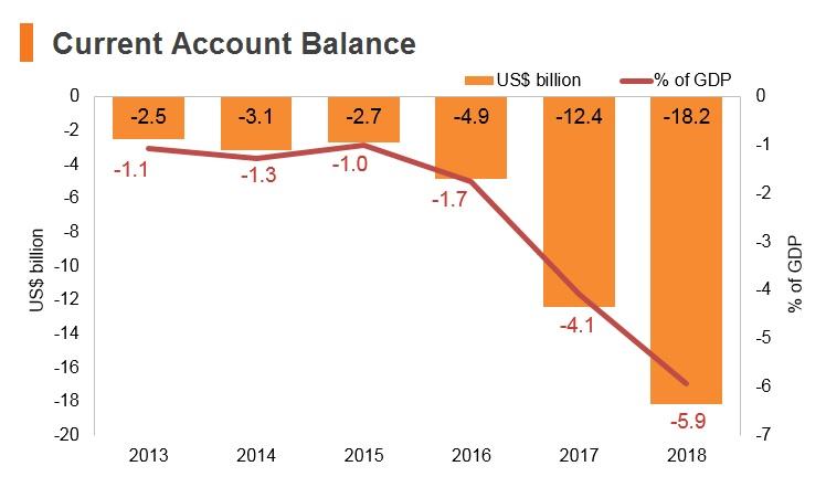 Graph: Pakistan current account balance
