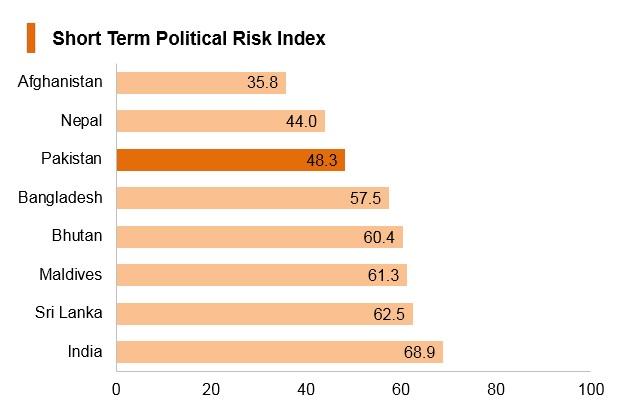 Graph: Pakistan short term political risk index