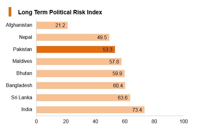 Graph: Pakistan long term political risk index