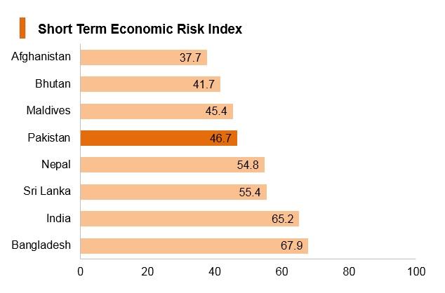 Graph: Pakistan short term economic risk index