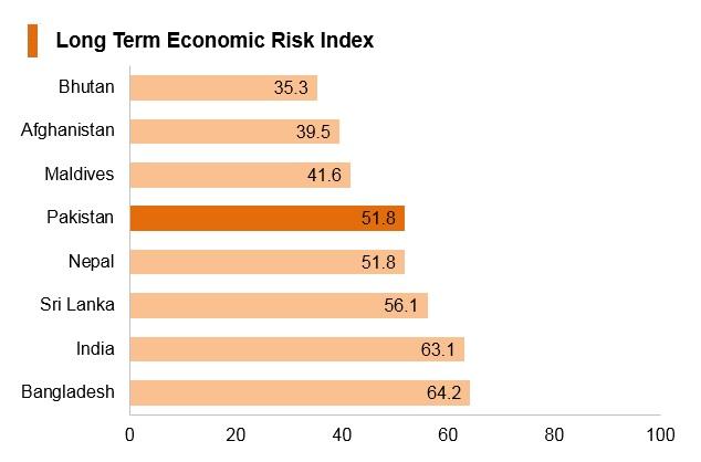 Graph: Pakistan long term economic risk index