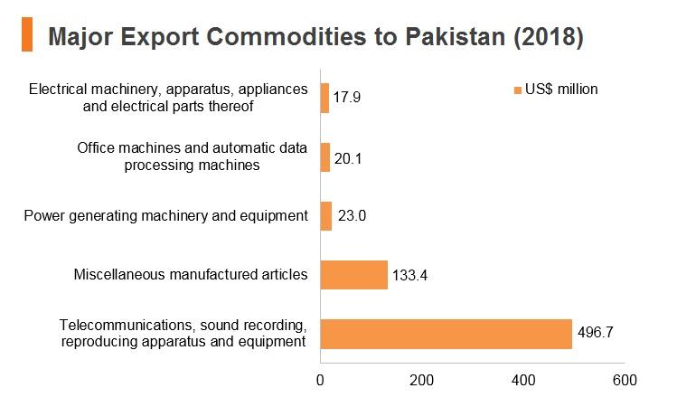 Graph: Major export commodities to Pakistan (2018)